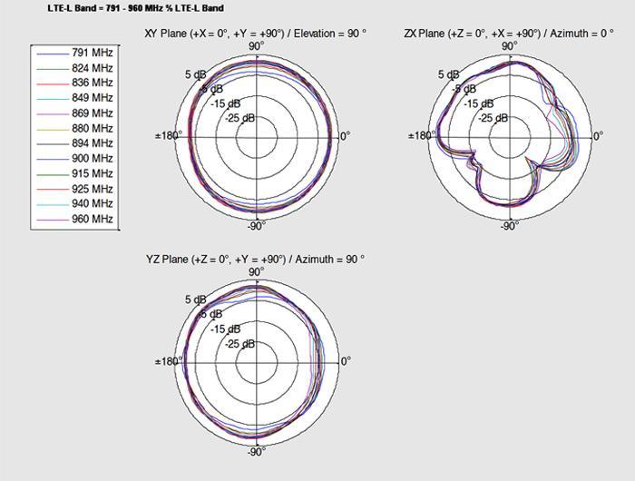 Delock LTE Antenna MHFU FL-LP-068 Compatible Plug 2 ~ 3 5