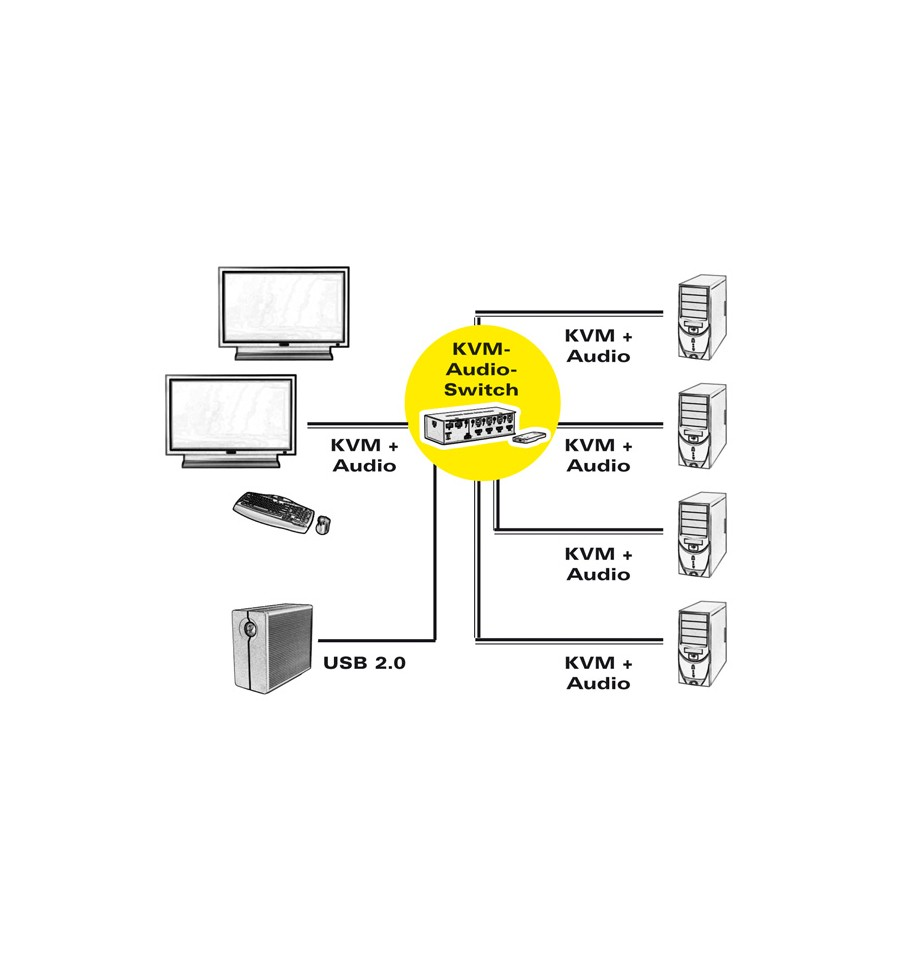 value kvm switch  1 user